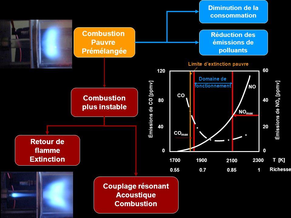 Couplage Acoustique - Combustion ÉcoulementCombustion Acoustique Fluctuations de Vitesse Richesse Fluctuations de Dégagement de chaleur Pression Fluctuations de Vitesse Pression Nécessité doutils prédictifs pour déterminer le déclenchement dinstabilités Ce couplage résonant mène à la croissance dinstabilités de combustion, potentiellement destructives