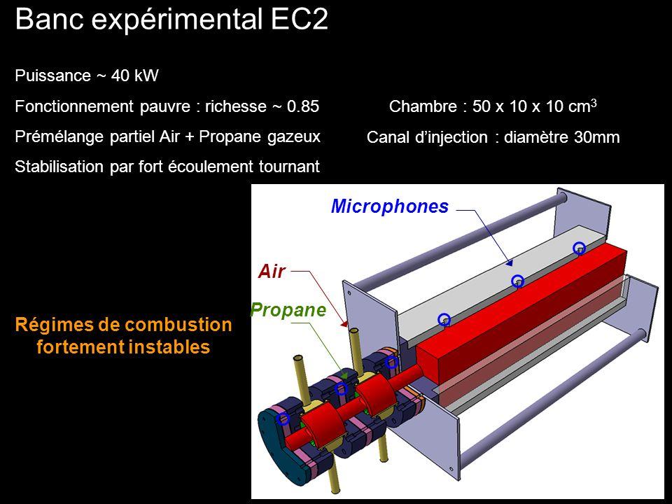 Combustion instable Régime instable : flamme fortement turbulente Séquence dallumage temps