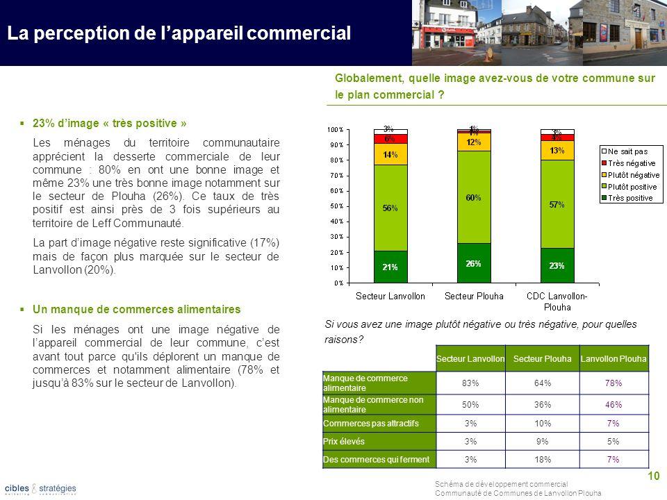 10 Schéma de développement commercial Communauté de Communes de Lanvollon Plouha La perception de lappareil commercial 23% dimage « très positive » Le