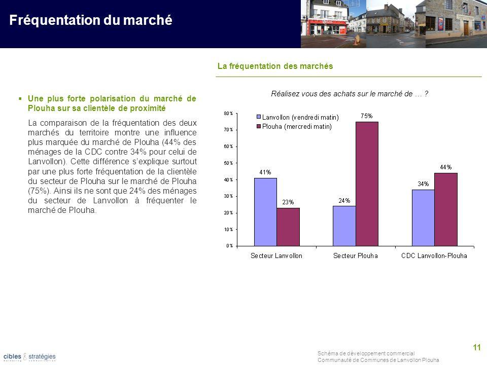 11 Schéma de développement commercial Communauté de Communes de Lanvollon Plouha Fréquentation du marché Réalisez vous des achats sur le marché de … ?