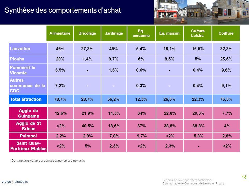 13 Schéma de développement commercial Communauté de Communes de Lanvollon Plouha Synthèse des comportements dachat Lanvollon46%27,3%45%5,4%18,1%16,5%3