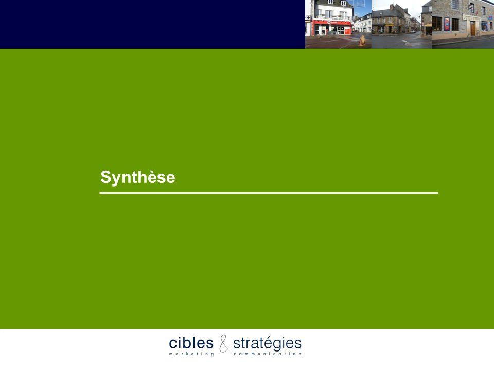 14 Schéma de développement commercial Communauté de Communes de Lanvollon Plouha Mai 2007 Synthèse