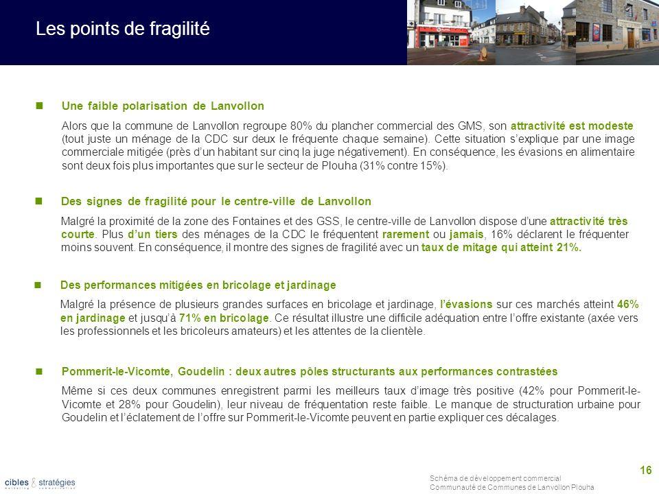 16 Schéma de développement commercial Communauté de Communes de Lanvollon Plouha Les points de fragilité Une faible polarisation de Lanvollon Alors qu