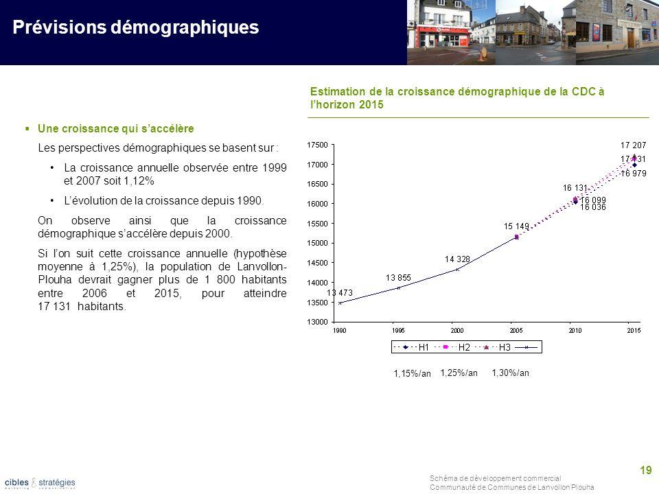 19 Schéma de développement commercial Communauté de Communes de Lanvollon Plouha Prévisions démographiques Estimation de la croissance démographique d