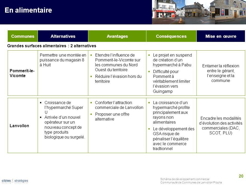 20 Schéma de développement commercial Communauté de Communes de Lanvollon Plouha CommunesAlternativesAvantagesConséquencesMise en œuvre En alimentaire