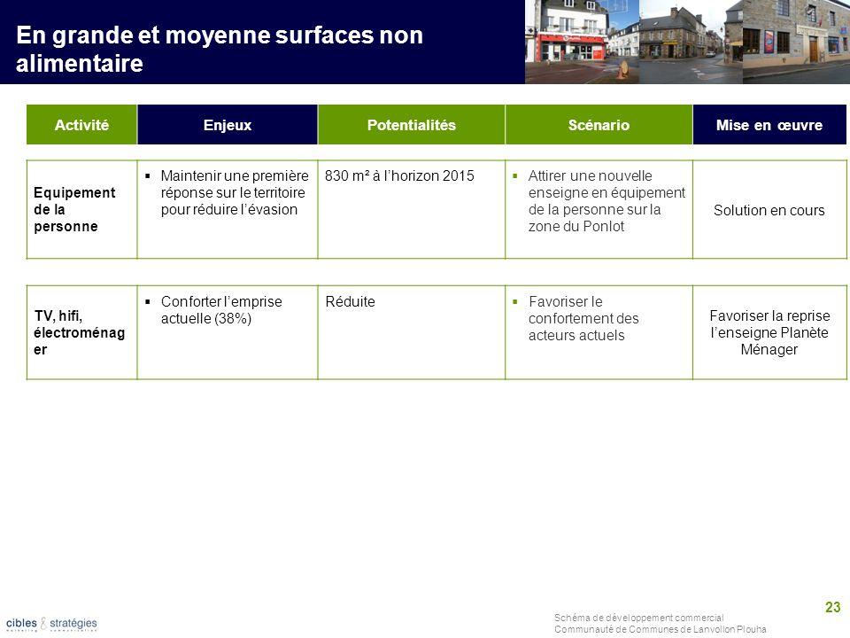 23 Schéma de développement commercial Communauté de Communes de Lanvollon Plouha ActivitéEnjeuxPotentialitésScénarioMise en œuvre En grande et moyenne