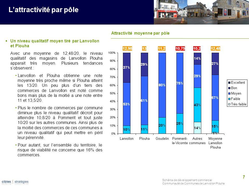 7 Schéma de développement commercial Communauté de Communes de Lanvollon Plouha Lattractivité par pôle Un niveau qualitatif moyen tiré par Lanvollon e