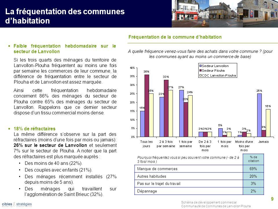 9 Schéma de développement commercial Communauté de Communes de Lanvollon Plouha La fréquentation des communes dhabitation A quelle fréquence venez-vou