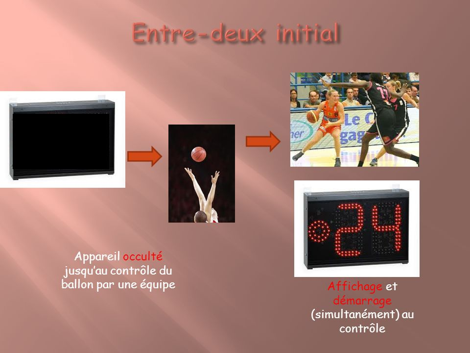 Affichage et démarrage (simultanément) au contrôle Appareil occulté jusquau contrôle du ballon par une équipe