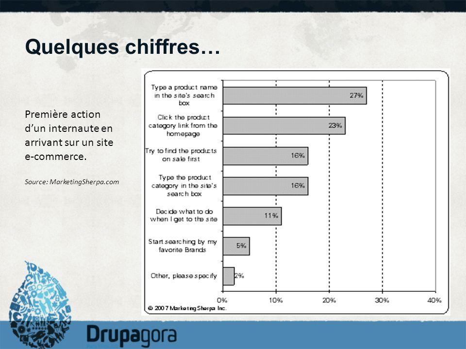 Quelques chiffres… Première action dun internaute en arrivant sur un site e-commerce. Source: MarketingSherpa.com