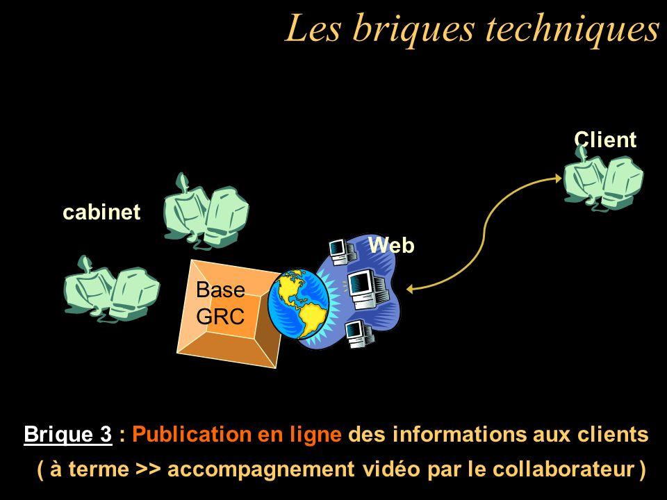 Les briques techniques Brique 2 : Base de données GRC Gestion Relations Clients (regroupt données: fiche client, données, compta, pièces, dossier de travail, suivi des événements-client,...) Client cabinet ICG Base GRC