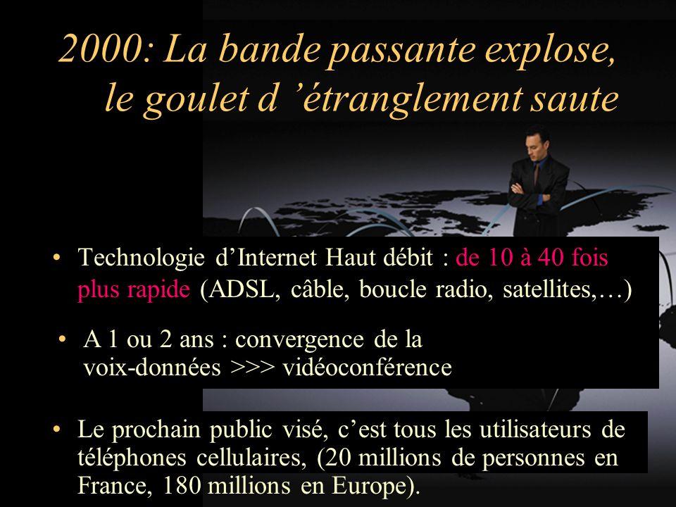 2000: La bande passante explose, le goulet d étranglement saute Technologie dInternet Haut débit : de 10 à 40 fois plus rapide (ADSL, câble, boucle radio, satellites,…) A 1 ou 2 ans : convergence de la voix-données >>> vidéoconférence Le prochain public visé, cest tous les utilisateurs de téléphones cellulaires, (20 millions de personnes en France, 180 millions en Europe).