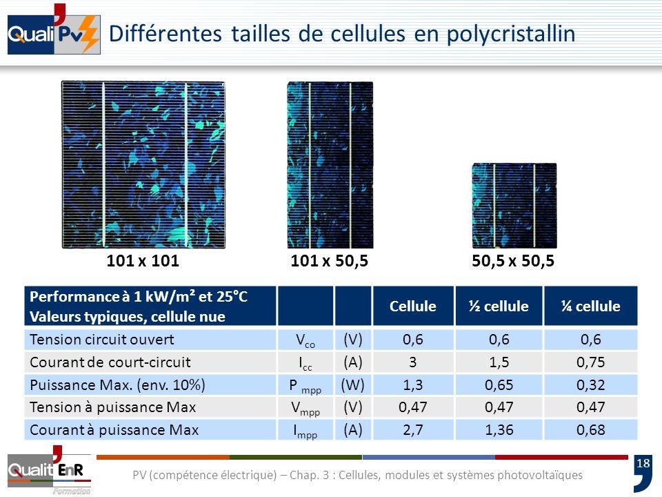 17 PV (compétence électrique) – Chap. 3 : Cellules, modules et systèmes photovoltaïques Caractéristique courant tension puissance dune cellule