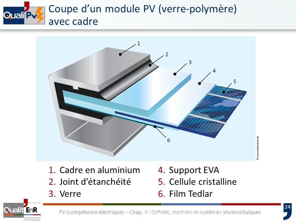 23 PV (compétence électrique) – Chap. 3 : Cellules, modules et systèmes photovoltaïques Coupe dun laminé PV bi-verre 3-9Le processus photovoltaïque 1.