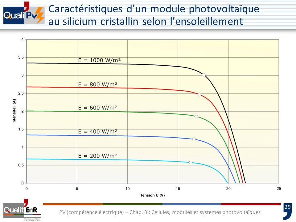 28 PV (compétence électrique) – Chap. 3 : Cellules, modules et systèmes photovoltaïques La constitution dun module photovoltaïque
