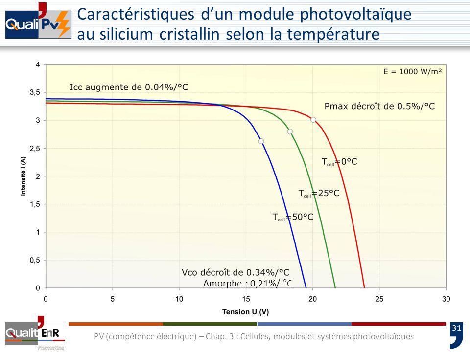 30 PV (compétence électrique) – Chap. 3 : Cellules, modules et systèmes photovoltaïques Vitesse dair en surface : 1 m/s Température de lair : 20 °C Ec