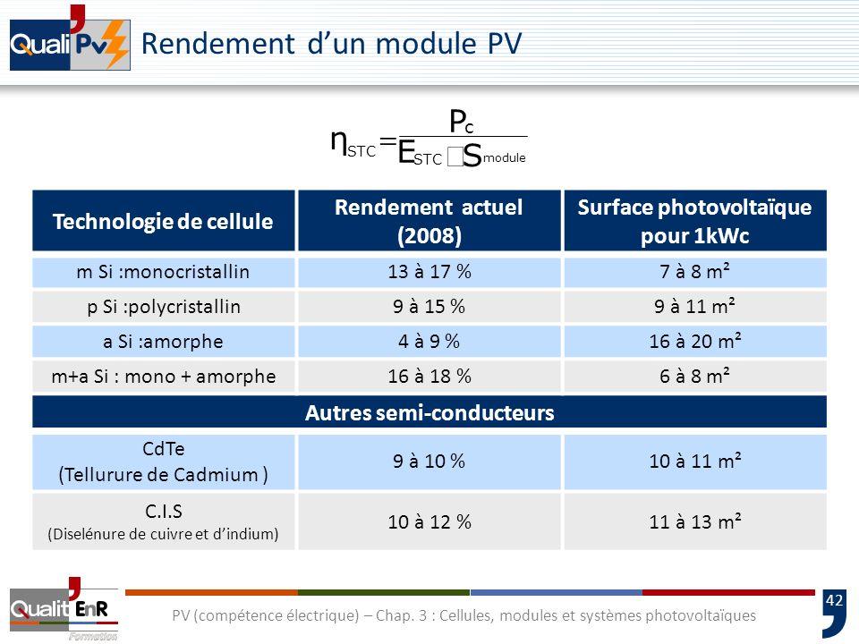 41 PV (compétence électrique) – Chap. 3 : Cellules, modules et systèmes photovoltaïques Comparaison cristallin / amorphe (pour une même surface)