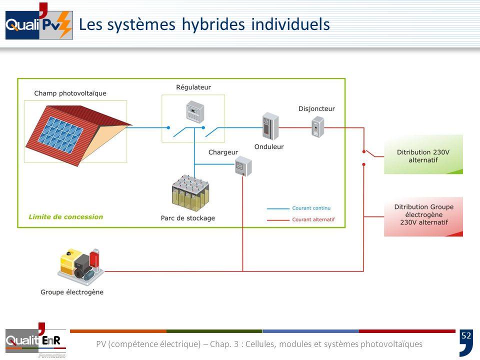 51 PV (compétence électrique) – Chap. 3 : Cellules, modules et systèmes photovoltaïques Les systèmes autonomes avec batterie daccumulateurs Applicatio