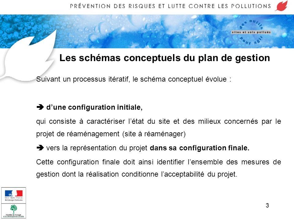 3 Les schémas conceptuels du plan de gestion Suivant un processus itératif, le schéma conceptuel évolue : dune configuration initiale, qui consiste à