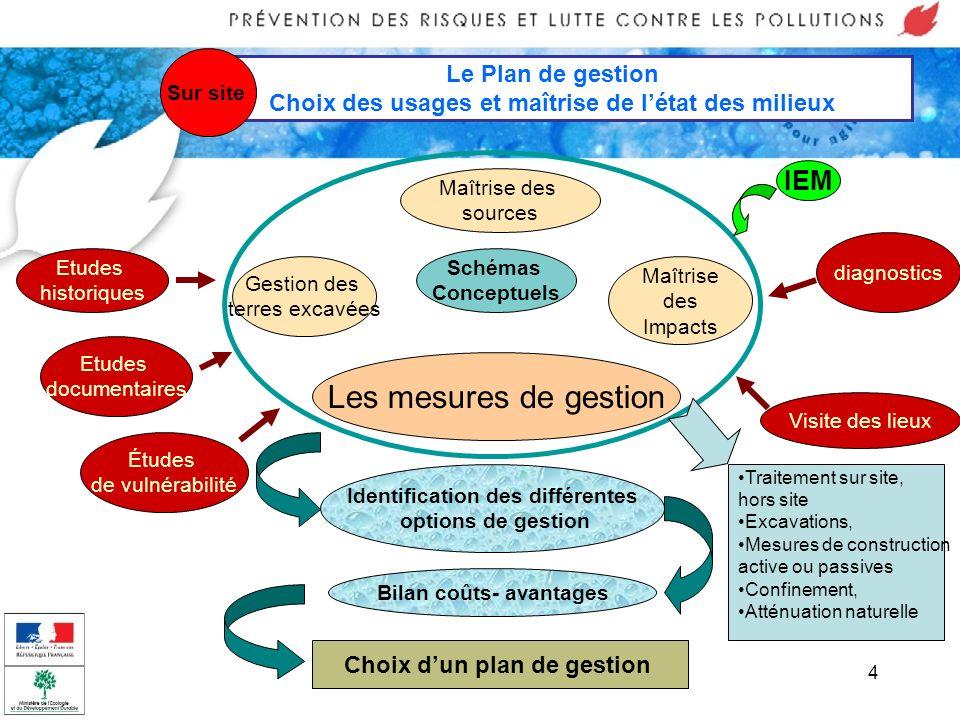4 Le Plan de gestion Choix des usages et maîtrise de létat des milieux Sur site Maîtrise des sources Maîtrise des Impacts Gestion des terres excavées