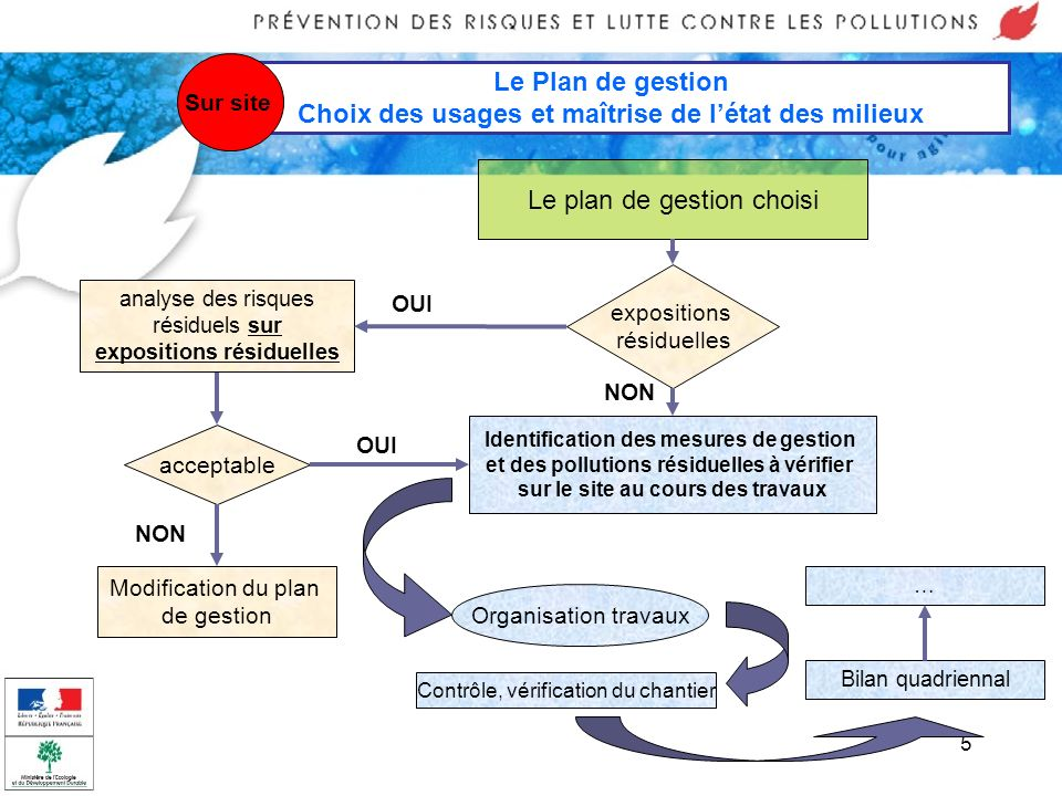 5 Le Plan de gestion Choix des usages et maîtrise de létat des milieux Sur site Le plan de gestion choisi Identification des mesures de gestion et des