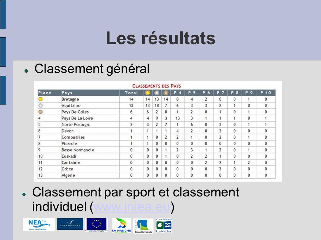 Les résultats Classement par sport et classement individuel (www.jniea.eu)www.jniea.eu Classement général