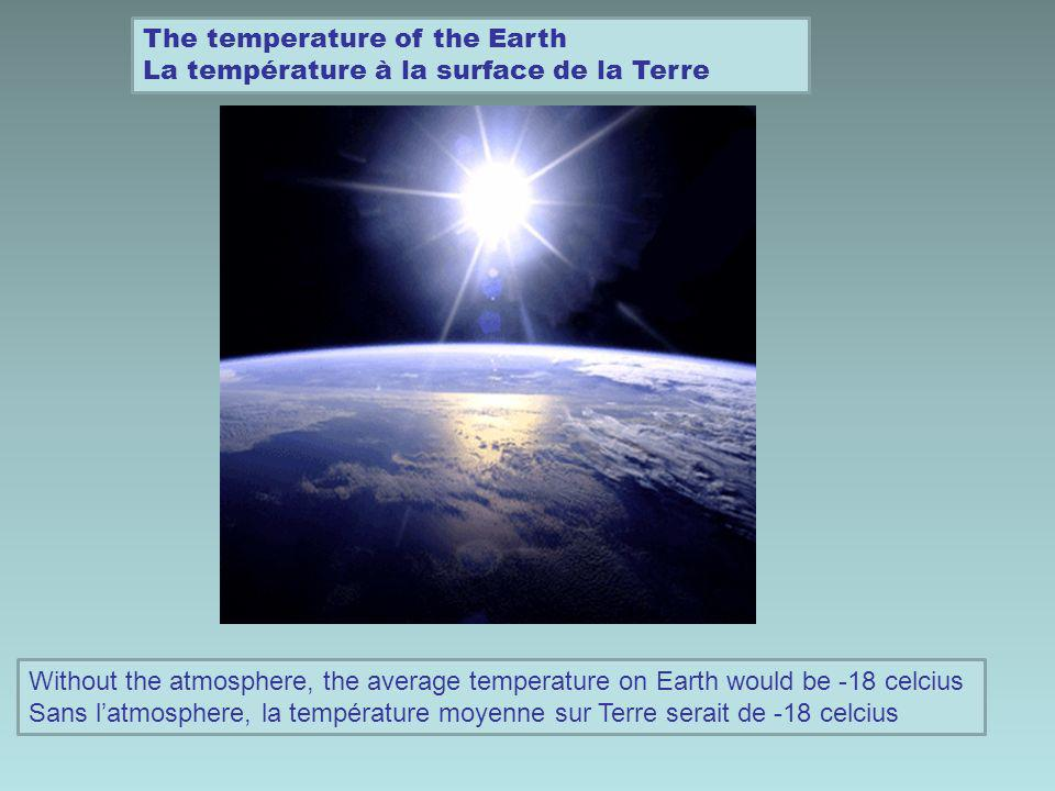 The temperature of the Earth La température à la surface de la Terre Without the atmosphere, the average temperature on Earth would be -18 celcius Sans latmosphere, la température moyenne sur Terre serait de -18 celcius