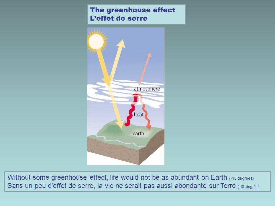 The greenhouse effect Leffet de serre Without some greenhouse effect, life would not be as abundant on Earth (-18 degrees) Sans un peu deffet de serre