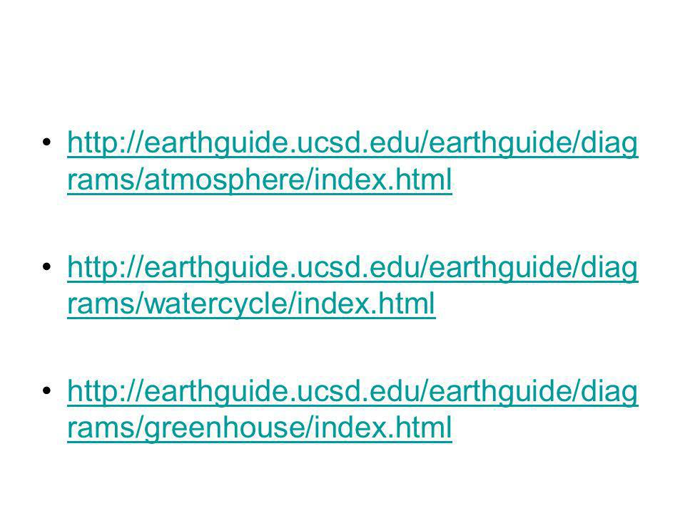 http://earthguide.ucsd.edu/earthguide/diag rams/atmosphere/index.htmlhttp://earthguide.ucsd.edu/earthguide/diag rams/atmosphere/index.html http://eart