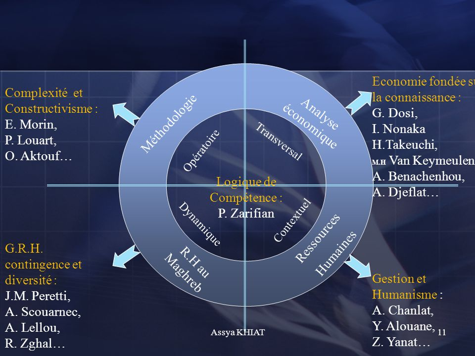 Méthodologie Analyse économique R.H au Maghreb Ressources Humaines Logique de Compétence : P.