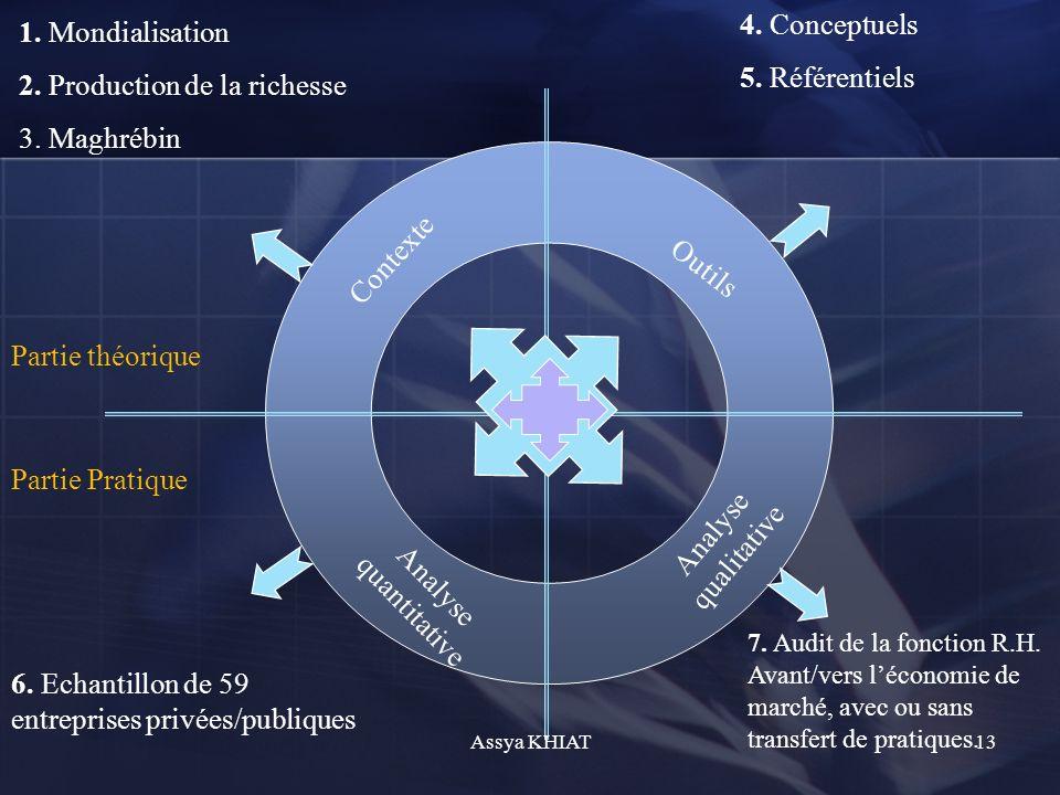 Contexte Outils Analyse quantitative Analyse qualitative Partie théorique Partie Pratique 1.