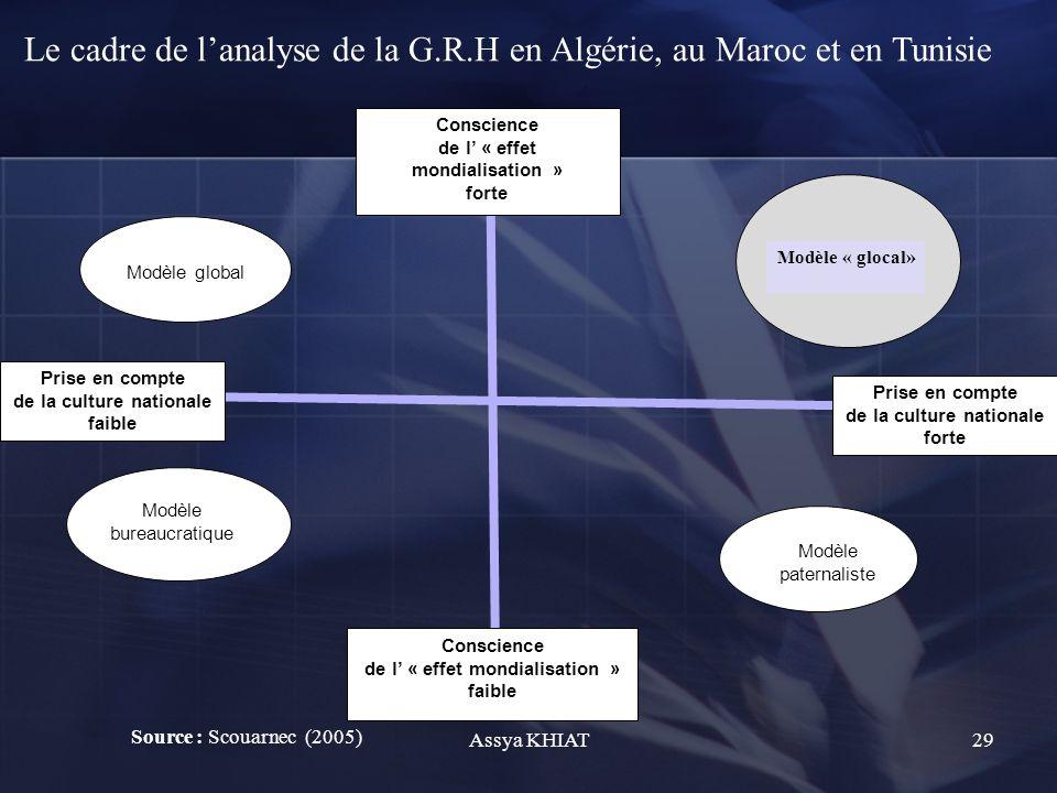 Conscience de l « effet mondialisation » forte Conscience de l « effet mondialisation » faible Prise en compte de la culture nationale faible Prise en compte de la culture nationale forte Modèle global Modèle « glocal» Modèle bureaucratique Modèle paternaliste Source : Scouarnec (2005) Le cadre de lanalyse de la G.R.H en Algérie, au Maroc et en Tunisie 29Assya KHIAT