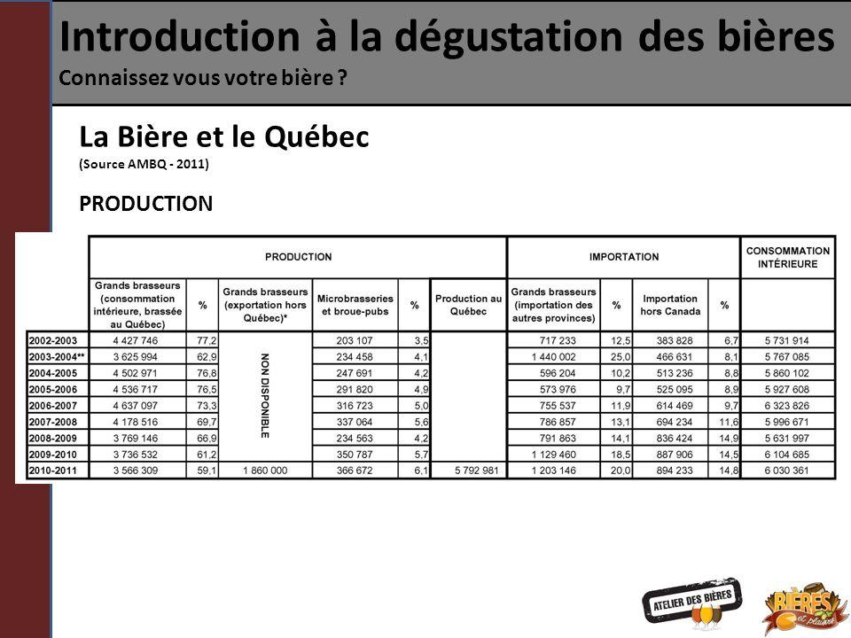 Introduction à la dégustation des bières Connaissez vous votre bière ? La Bière et le Québec (Source AMBQ - 2011) PRODUCTION