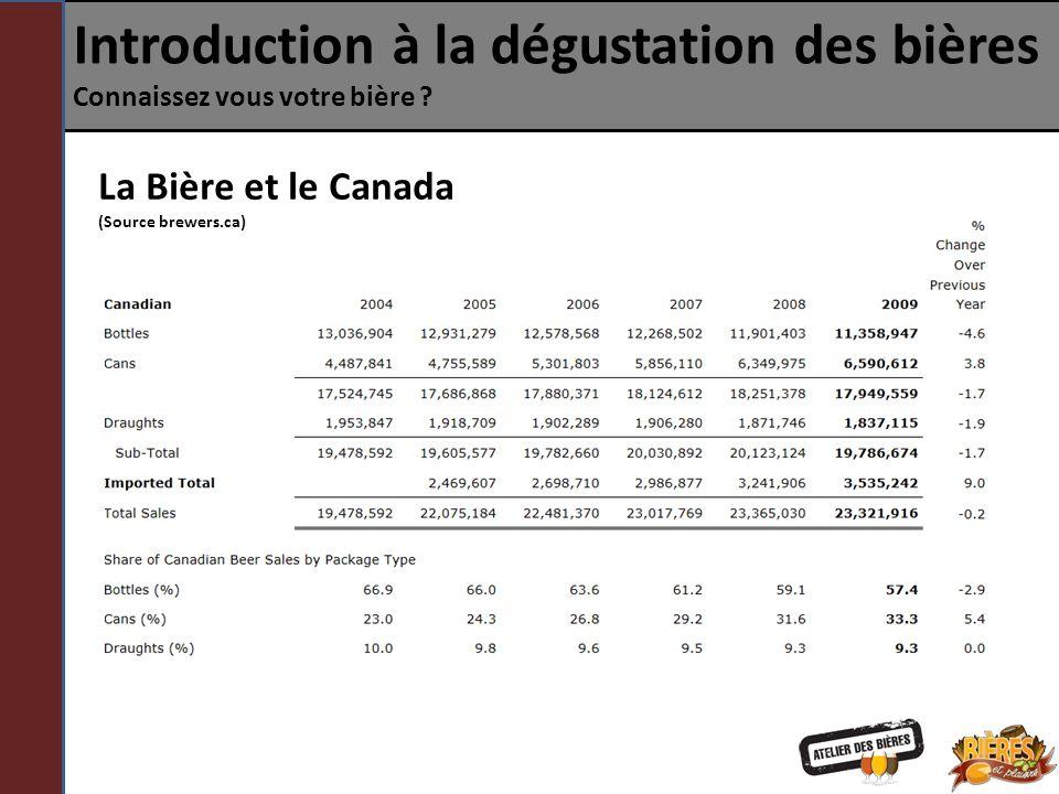 Introduction à la dégustation des bières Connaissez vous votre bière ? La Bière et le Canada (Source brewers.ca)