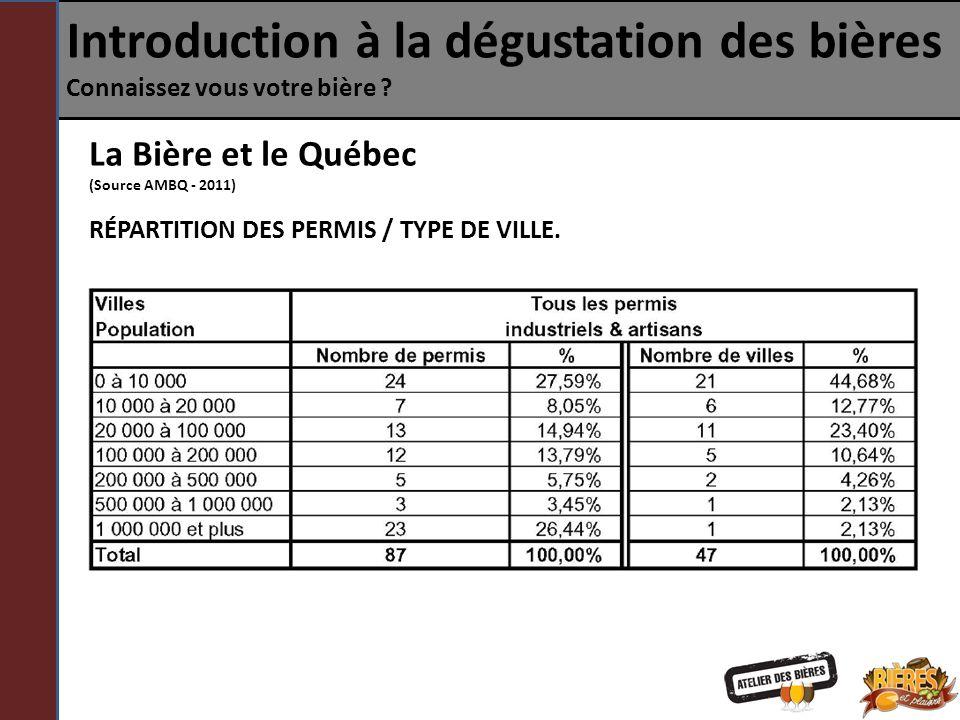 Introduction à la dégustation des bières Connaissez vous votre bière ? La Bière et le Québec (Source AMBQ - 2011) RÉPARTITION DES PERMIS / TYPE DE VIL