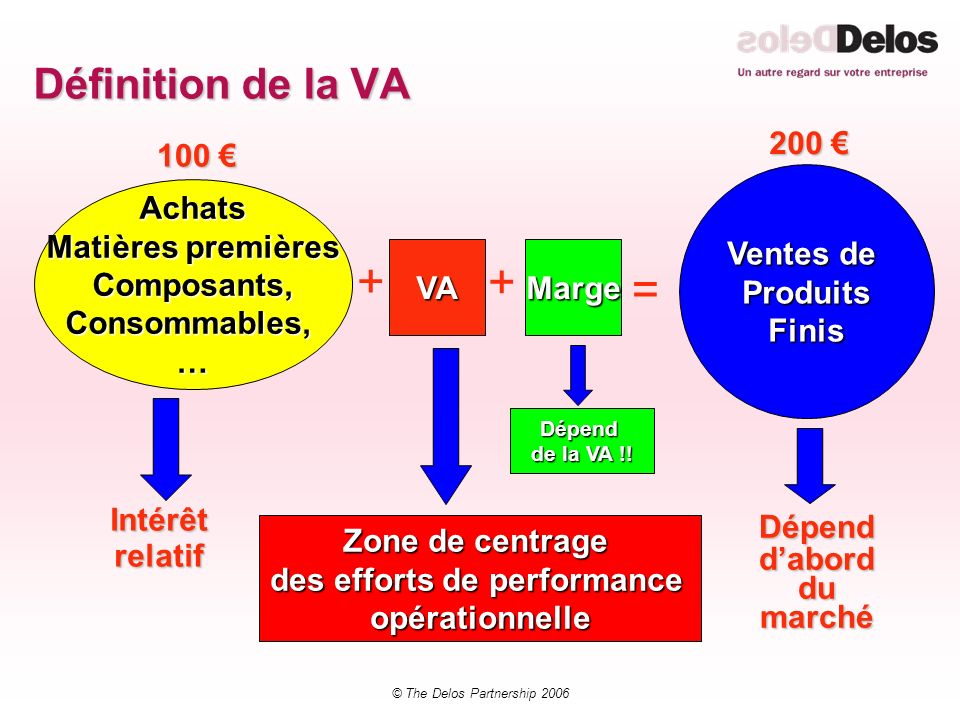 © The Delos Partnership 2006 Définition de la VA Achats Matières premières Composants,Consommables,… Ventes de ProduitsFinis VAMarge + + = 100 100 200