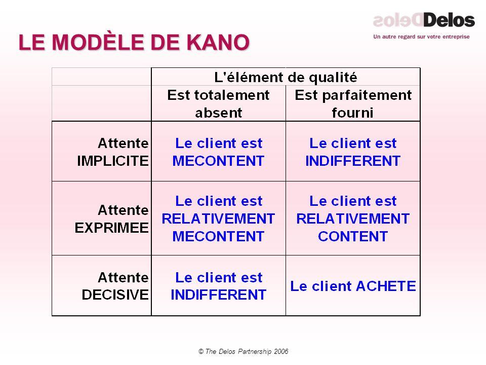 © The Delos Partnership 2006 LE MODÈLE DE KANO