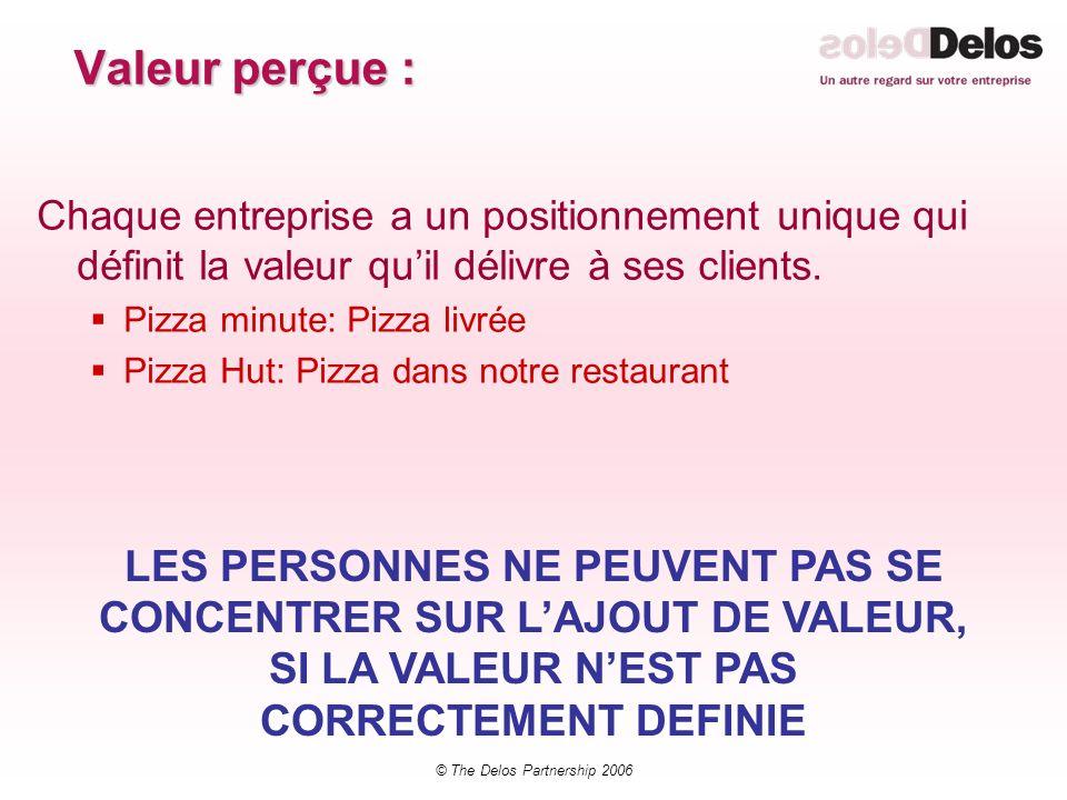 © The Delos Partnership 2006 Valeur perçue : Chaque entreprise a un positionnement unique qui définit la valeur quil délivre à ses clients. Pizza minu