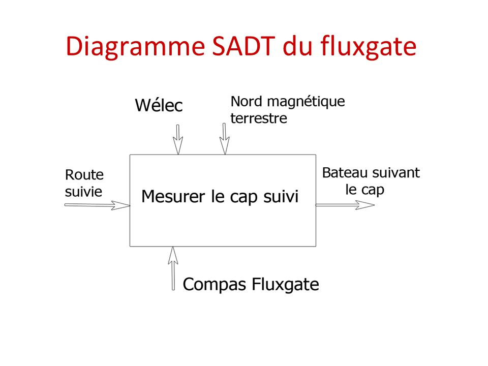 Diagramme SADT du fluxgate