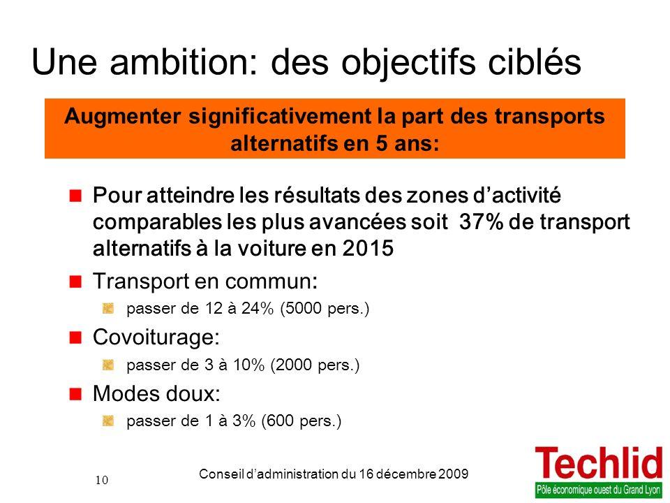 10 PDIE TECHLID version du 06/11/2013 13:00 Conseil dadministration du 16 décembre 2009 10 Une ambition: des objectifs ciblés Pour atteindre les résul