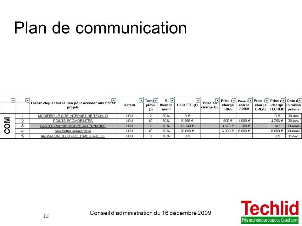 12 PDIE TECHLID version du 06/11/2013 13:00 Conseil dadministration du 16 décembre 2009 12 Plan de communication