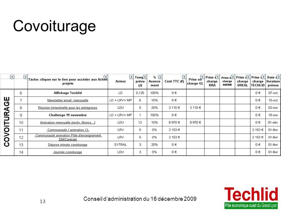 13 PDIE TECHLID version du 06/11/2013 13:00 Conseil dadministration du 16 décembre 2009 13 Covoiturage