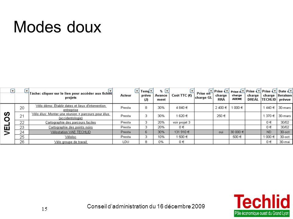 15 PDIE TECHLID version du 06/11/2013 13:00 Conseil dadministration du 16 décembre 2009 15 Modes doux