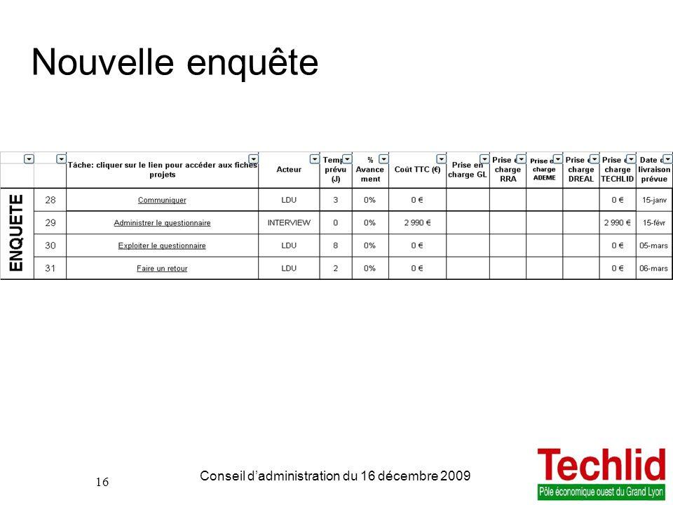 16 PDIE TECHLID version du 06/11/2013 13:00 Conseil dadministration du 16 décembre 2009 16 Nouvelle enquête