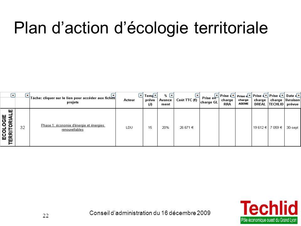 22 PDIE TECHLID version du 06/11/2013 13:00 Conseil dadministration du 16 décembre 2009 22 Plan daction décologie territoriale