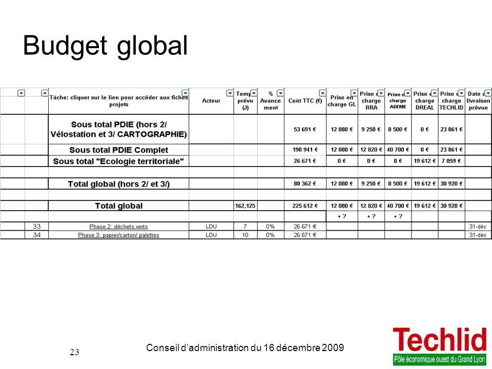 23 PDIE TECHLID version du 06/11/2013 13:00 Conseil dadministration du 16 décembre 2009 23 Budget global
