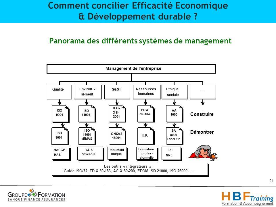 Panorama des différents systèmes de management 21 Comment concilier Efficacité Economique & Développement durable ?