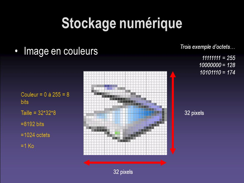 Stockage numérique Image en couleurs 32 pixels Couleur = 0 à 255 = 8 bits Taille = 32*32*8 =8192 bits =1024 octets =1 Ko Trois exemple doctets… 111111