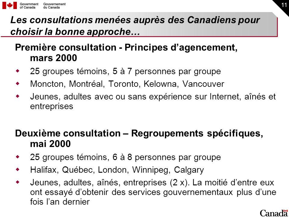 11 Les consultations menées auprès des Canadiens pour choisir la bonne approche… Première consultation - Principes dagencement, mars 2000 25 groupes t