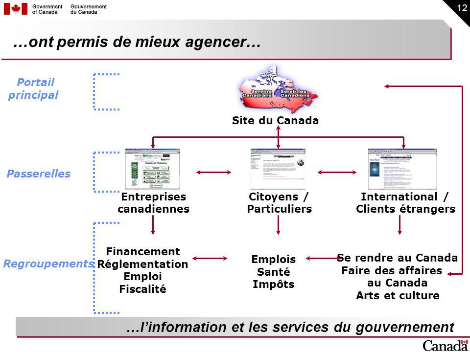 12 …ont permis de mieux agencer… …linformation et les services du gouvernement Entreprises canadiennes Citoyens / Particuliers International / Clients